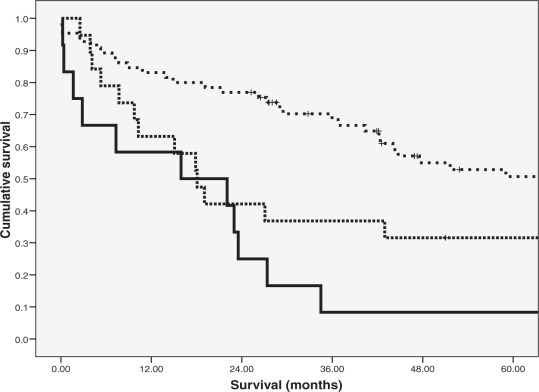Elevated Preoperative C-reactive Protein Predicts Poor ...
